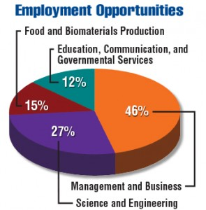 USDA Career Outcomes Pie Chart